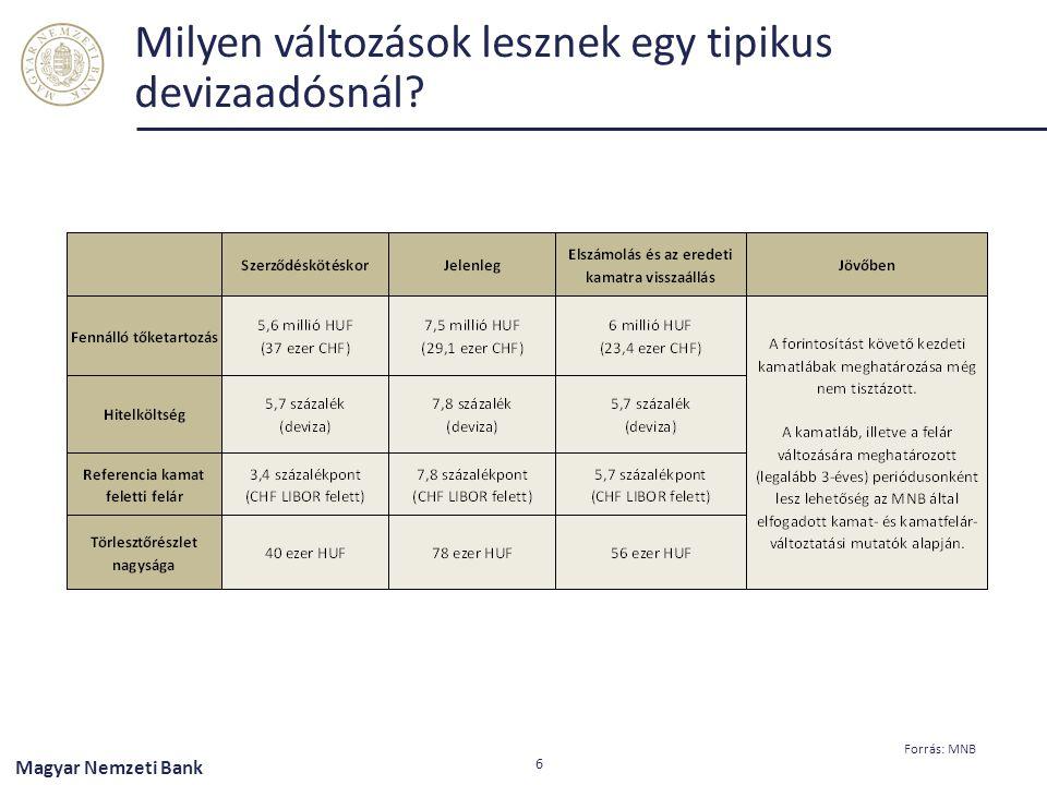 Milyen változások lesznek egy tipikus devizaadósnál? 6 Magyar Nemzeti Bank Forrás: MNB