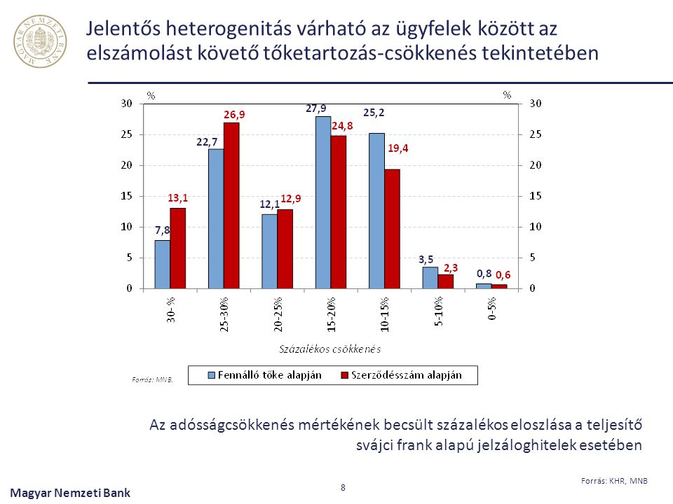 """Magyar Nemzeti Bank A forintosítás várható részletei és hatásai Csak jelzáloghitelekre fog kiterjedni; A november 7-i hivatalos MNB-középárfolyam (EUR: 309, CHF: 256,5) VAGY a június 16-ai Kúria-döntés óta eltelt időszak átlagárfolyama – ezek közül az alacsonyabb; A """"fair keretrendszer szerint kondíciómódosítás esetén az ügyfeleknek 60 napig díjmentes elállási lehetősége lesz; Megszűnik a háztartások nyitott devizapozíciója; A devizapozíció zárásával csökken a devizaswap- és a külföldi forrásállomány; A szükséges devizalikviditást az MNB jegybanki eszközeivel támogatja; Csökken a rendszerszintű forintlikviditás; A devizahitelek átváltásával egyaránt verseny indulhat a forinthitelek árazásában az új """"fair keretrendszer szerint; a forintforrásokért, vagyis döntően a forintbetétekért; 9"""