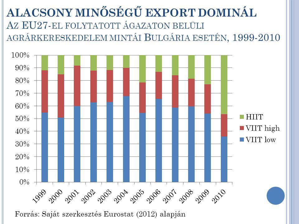 ALACSONY MINŐSÉGŰ EXPORT DOMINÁL A Z EU27- EL FOLYTATOTT ÁGAZATON BELÜLI AGRÁRKERESKEDELEM MINTÁI B ULGÁRIA ESETÉN, 1999-2010 Forrás: Saját szerkesztés Eurostat (2012) alapján