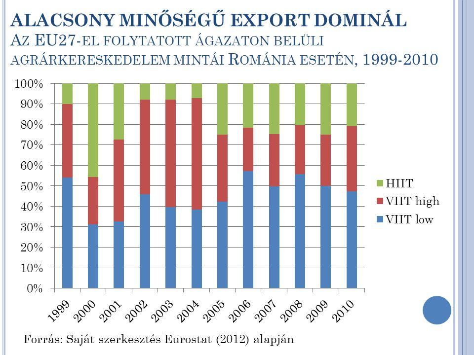 ALACSONY MINŐSÉGŰ EXPORT DOMINÁL A Z EU27- EL FOLYTATOTT ÁGAZATON BELÜLI AGRÁRKERESKEDELEM MINTÁI R OMÁNIA ESETÉN, 1999-2010 Forrás: Saját szerkesztés Eurostat (2012) alapján