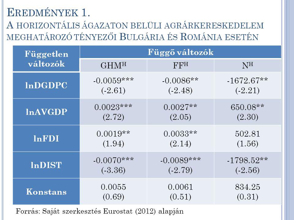 E REDMÉNYEK 1. A HORIZONTÁLIS ÁGAZATON BELÜLI AGRÁRKERESKEDELEM MEGHATÁROZÓ TÉNYEZŐI B ULGÁRIA ÉS R OMÁNIA ESETÉN Forrás: Saját szerkesztés Eurostat (