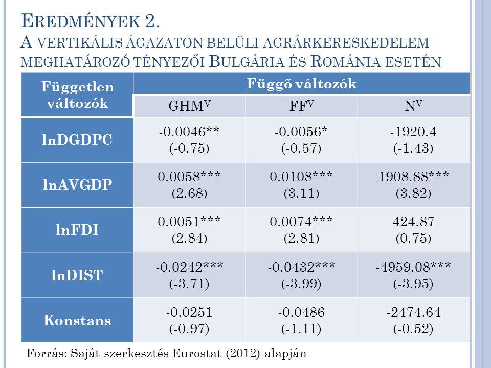 E REDMÉNYEK 2. A VERTIKÁLIS ÁGAZATON BELÜLI AGRÁRKERESKEDELEM MEGHATÁROZÓ TÉNYEZŐI B ULGÁRIA ÉS R OMÁNIA ESETÉN Forrás: Saját szerkesztés Eurostat (20