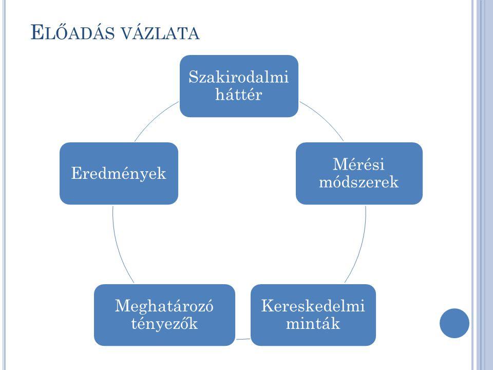 E LŐADÁS VÁZLATA Szakirodalmi háttér Mérési módszerek Kereskedelmi minták Meghatározó tényezők Eredmények