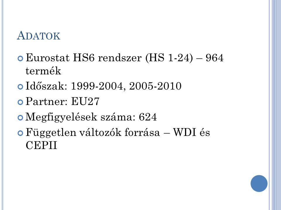 A DATOK Eurostat HS6 rendszer (HS 1-24) – 964 termék Időszak: 1999-2004, 2005-2010 Partner: EU27 Megfigyelések száma: 624 Független változók forrása – WDI és CEPII
