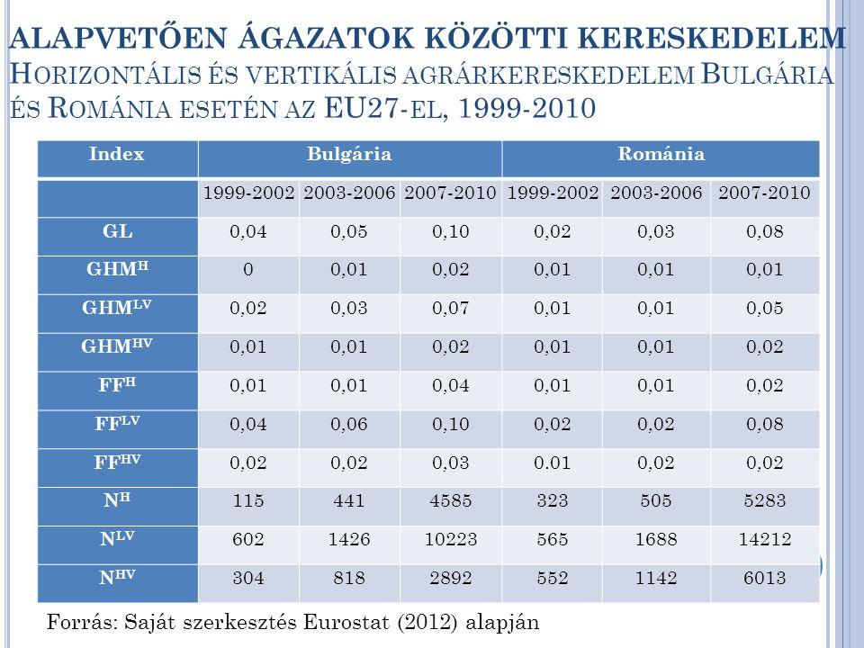 VIIT CSÖKKENŐ ARÁNYA A VERTIKÁLIS AGRÁRKERESKEDELEM ARÁNYA A TELJES AGRÁRKERESKEDELEMBEN B ULGÁRIA ÉS R OMÁNIA ESETÉN AZ EU27- EL FOLYTATOTT KERESKEDELEMBEN, 1999-2010 Forrás: Saját szerkesztés a GHM-módszer szerint, Eurostat (2012) alapján