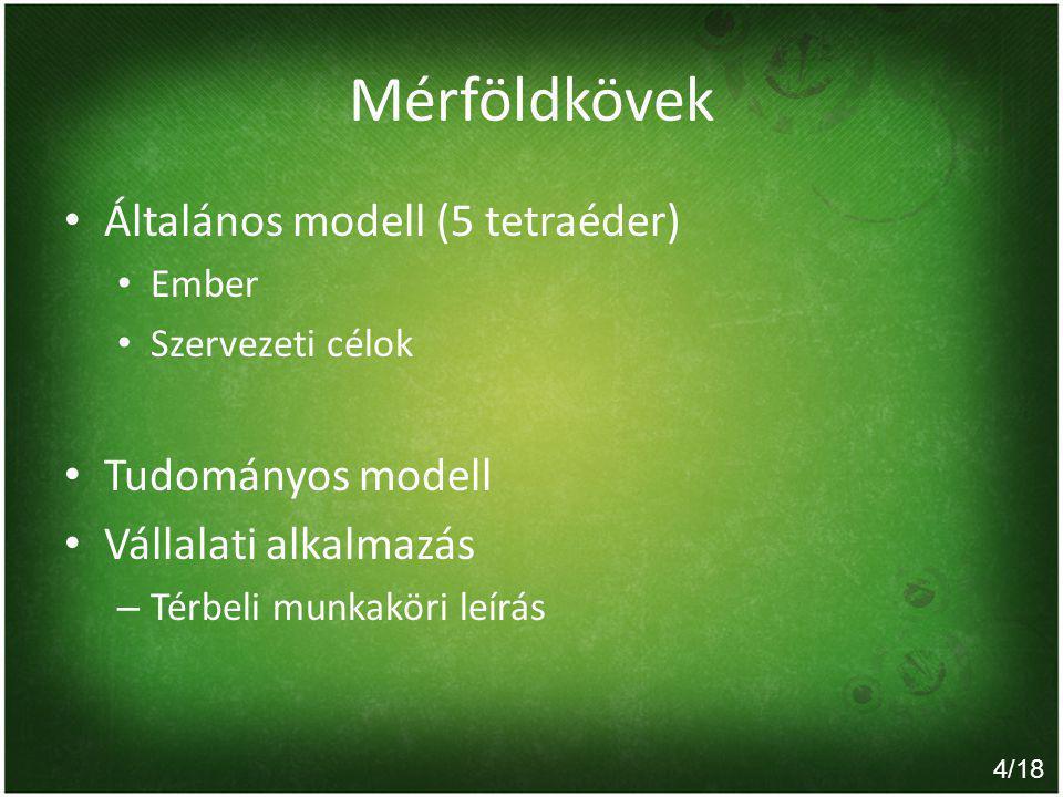 Mérföldkövek Általános modell (5 tetraéder) Ember Szervezeti célok Tudományos modell Vállalati alkalmazás – Térbeli munkaköri leírás 4/18