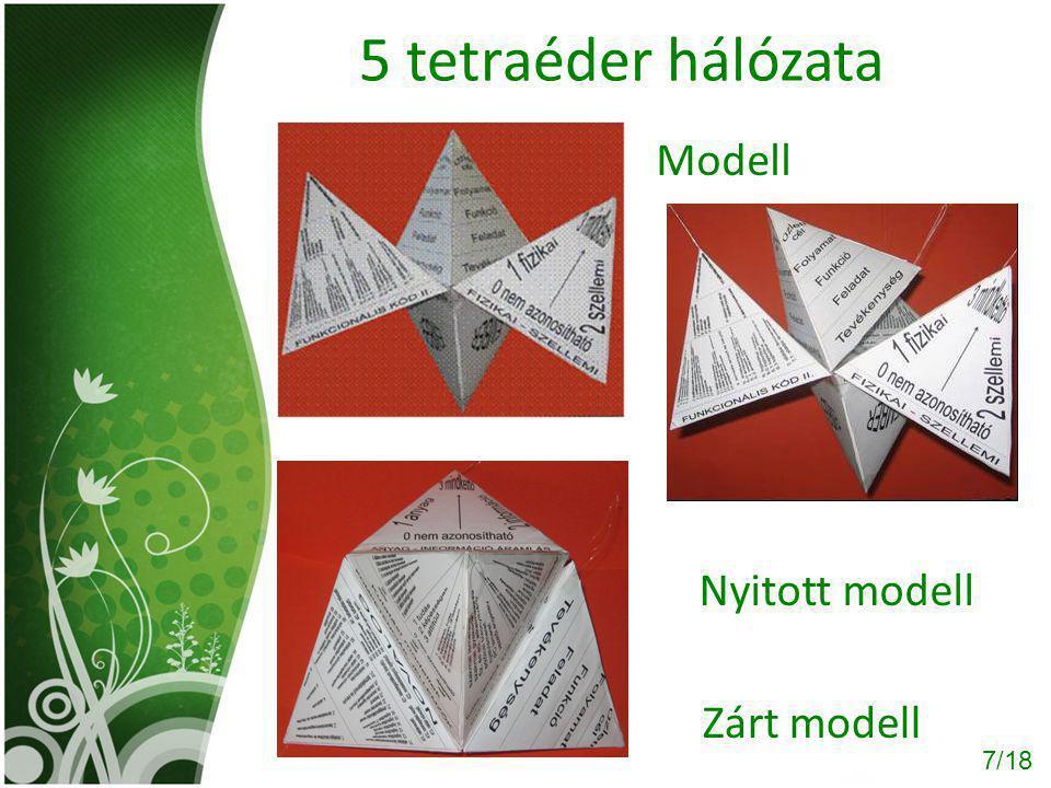 7/18 5 tetraéder hálózata Zárt modell Nyitott modell Modell
