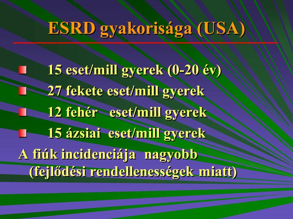 ESRD gyakorisága (USA) 15 eset/mill gyerek (0-20 év) 27 fekete eset/mill gyerek 12 fehér eset/mill gyerek 15 ázsiai eset/mill gyerek A fiúk incidenciá