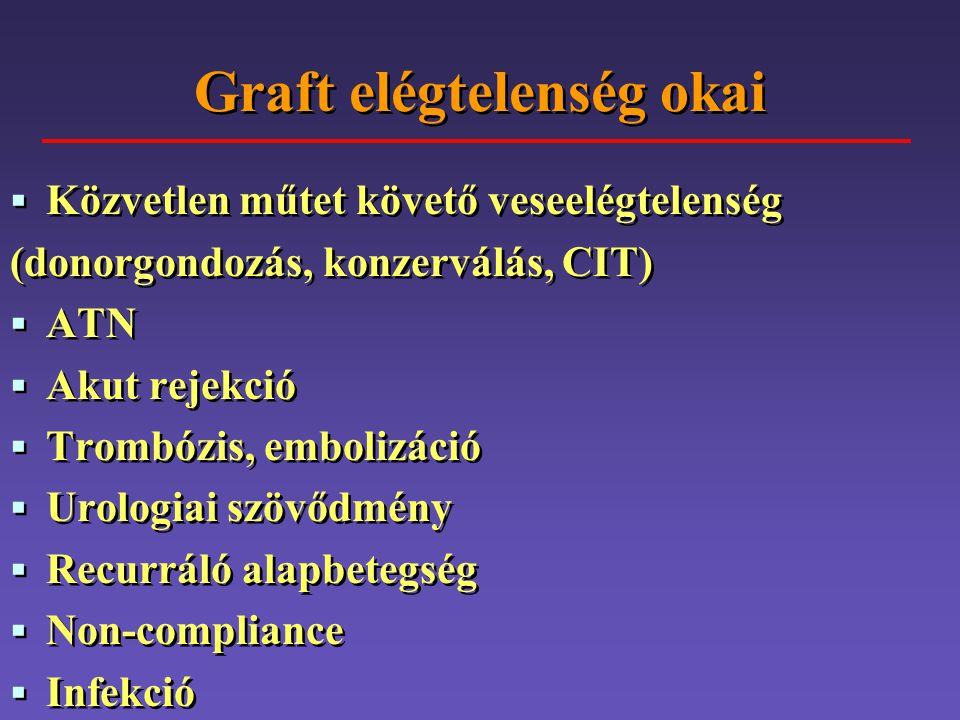Graft elégtelenség okai   Közvetlen műtet követő veseelégtelenség (donorgondozás, konzerválás, CIT)   ATN   Akut rejekció   Trombózis, emboliz