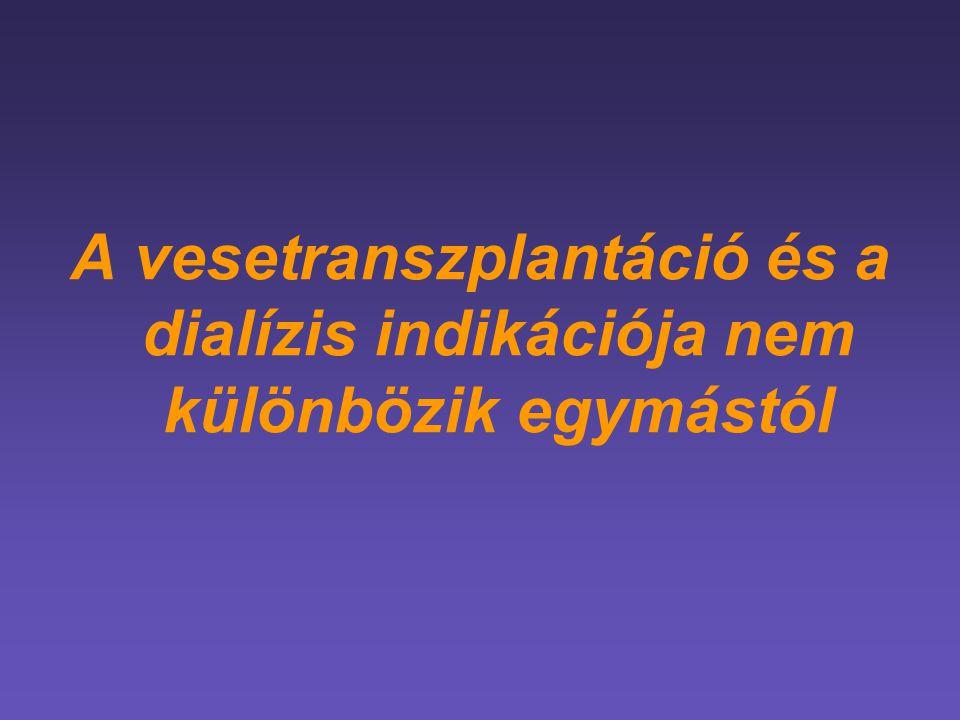 Vesetúlélés 56587 cadaver vesetranszplantáció esetén preemptív < 6 6-12 12-24 24+ Pretranszplant dialízis idő (hó)  Meyer-Krische HU et al: Transplant Proc (2001) 33: 1204-6