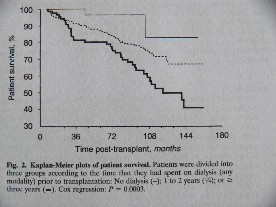 Lupus nephritis   A transzplantációk 3%-a   Visszatérése a graftba nem jelentős