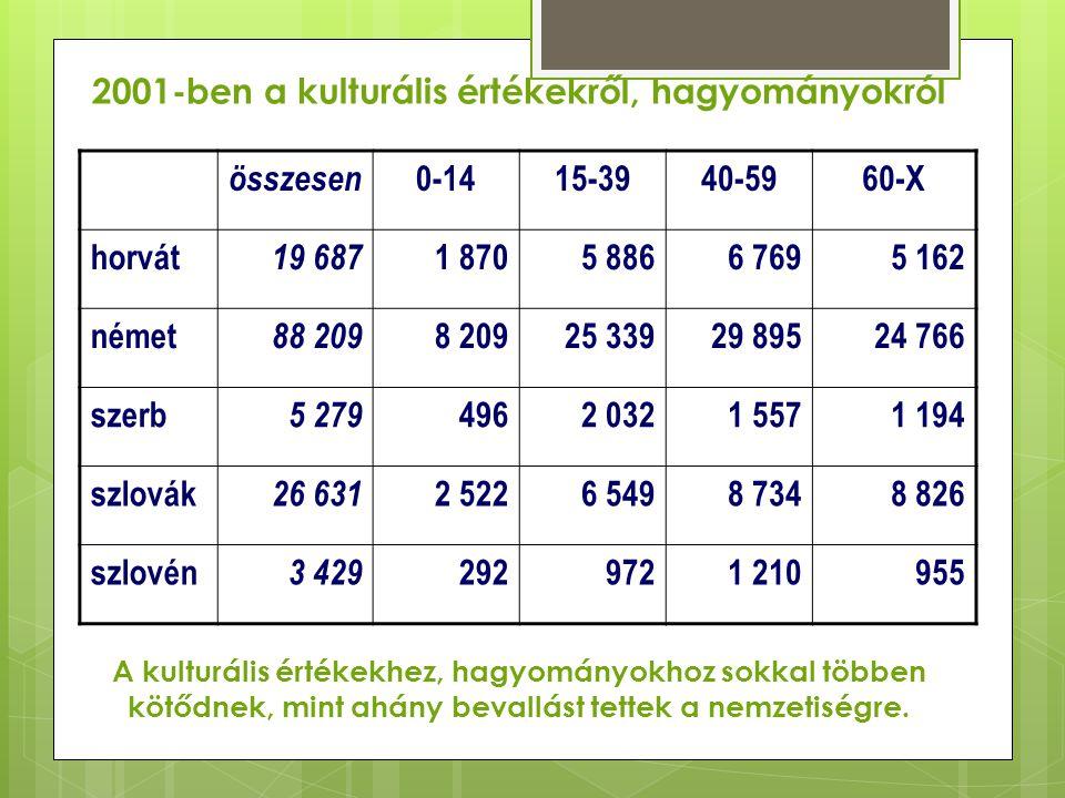2001-ben a kulturális értékekről, hagyományokról összesen 0-1415-3940-5960-X horvát 19 687 1 8705 8866 7695 162 német 88 209 8 20925 33929 89524 766 s