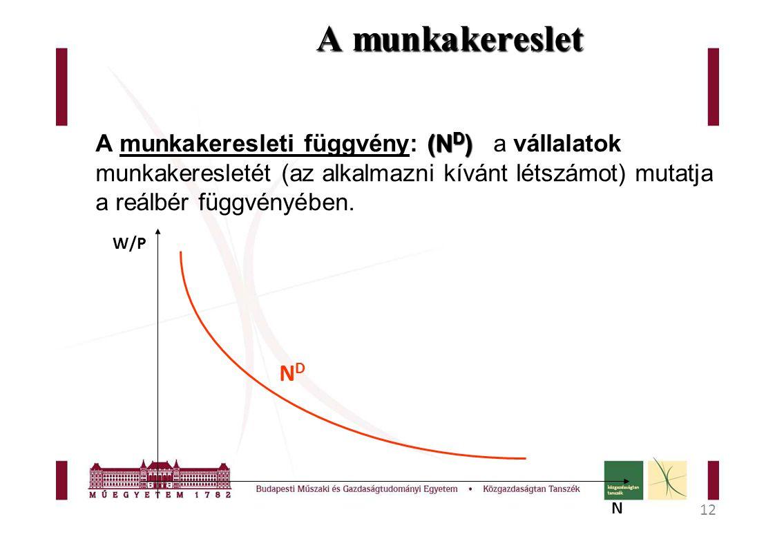 12 A munkakereslet (N D ) A munkakeresleti függvény: (N D )a vállalatok munkakeresletét (az alkalmazni kívánt létszámot) mutatja a reálbér függvényében.