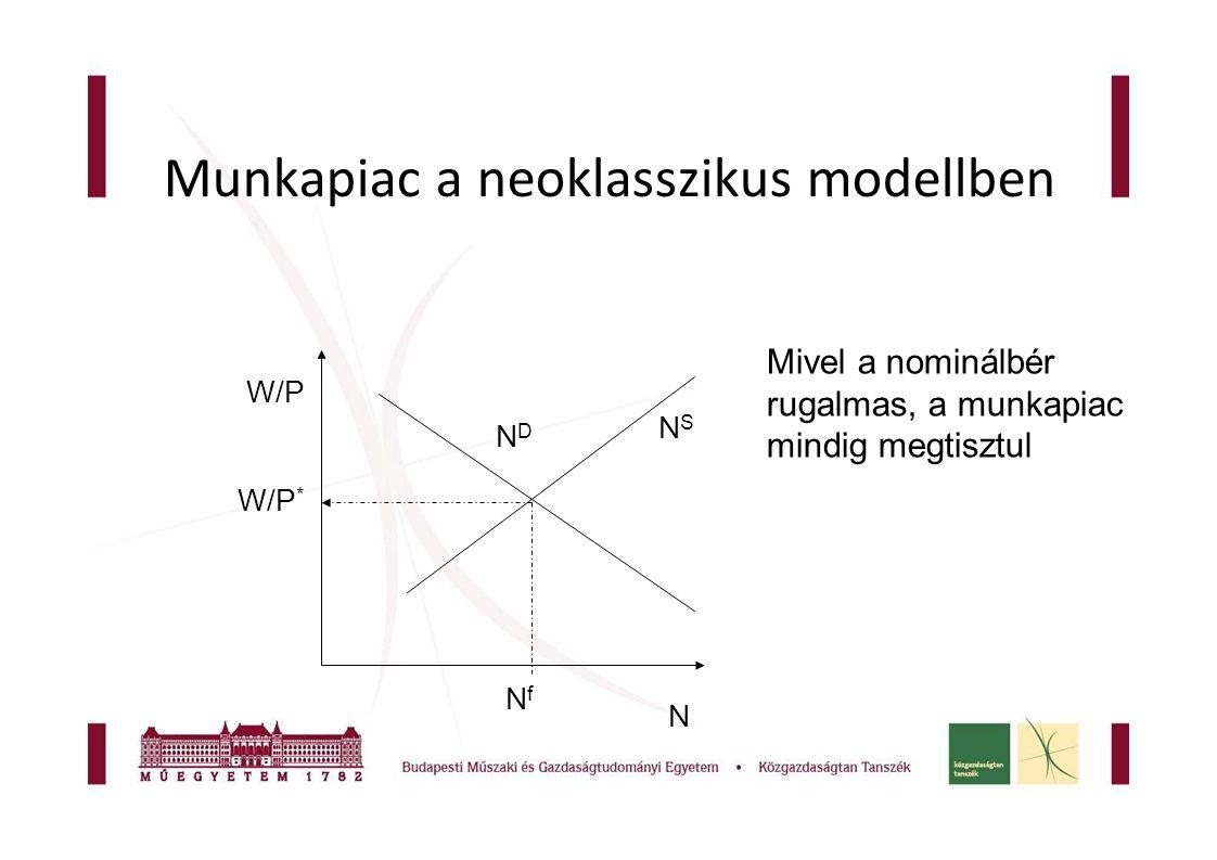 Munkapiac a neoklasszikus modellben NDND N W/P NSNS W/P * NfNf Mivel a nominálbér rugalmas, a munkapiac mindig megtisztul