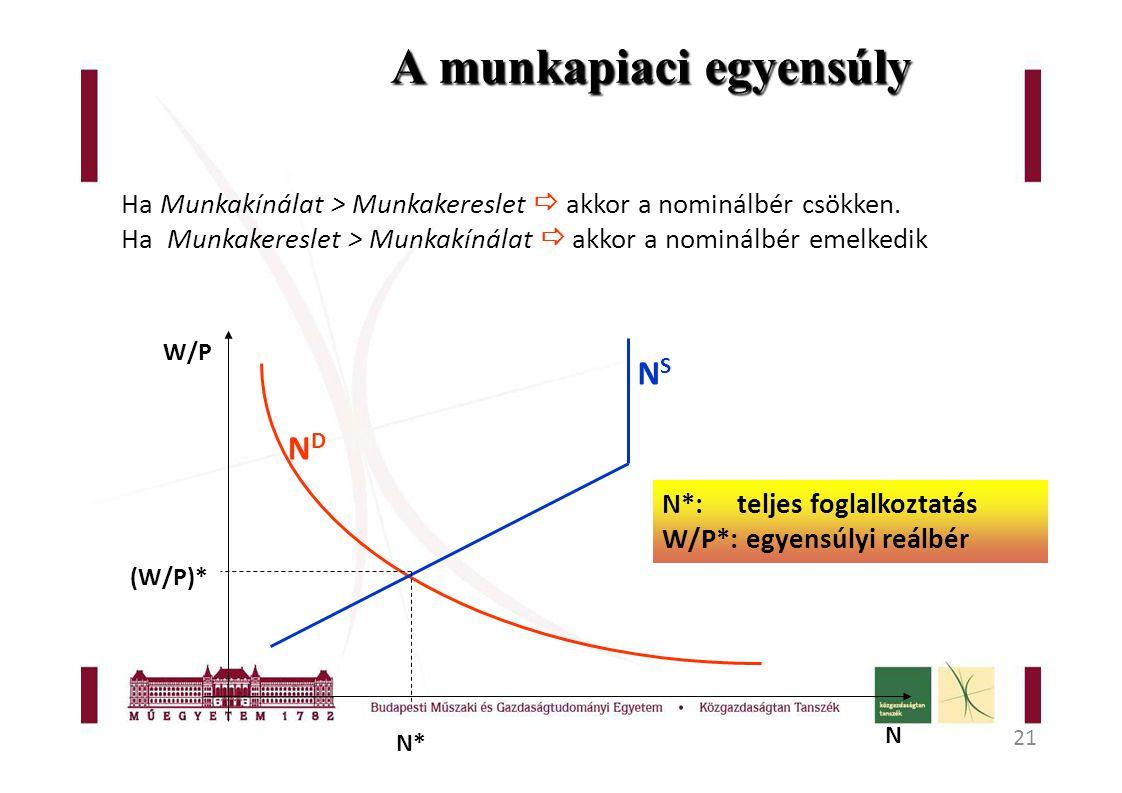 21 A munkapiaci egyensúly W/P N NDND NSNS N* (W/P)* N*: teljes foglalkoztatás W/P*: egyensúlyi reálbér Ha Munkakínálat > Munkakereslet  akkor a nominálbér csökken.