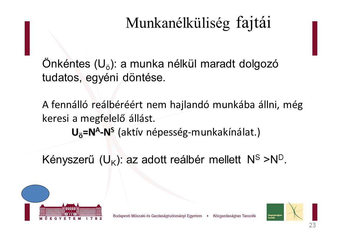 23 Munkanélküliség fajtái Önkéntes (U ö ): a munka nélkül maradt dolgozó tudatos, egyéni döntése.