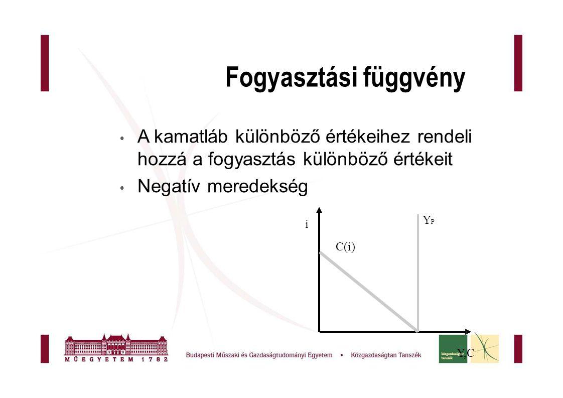 Fogyasztási függvény  A kamatláb különböző értékeihez rendeli hozzá a fogyasztás különböző értékeit  Negatív meredekség i Y,CY,C YPYP C(i)