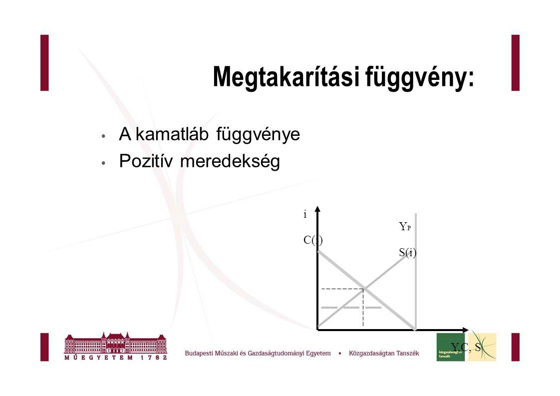 Megtakarítási függvény:  A kamatláb függvénye  Pozitív meredekség i Y P C(i) S(i) Y,C, SY,C, S