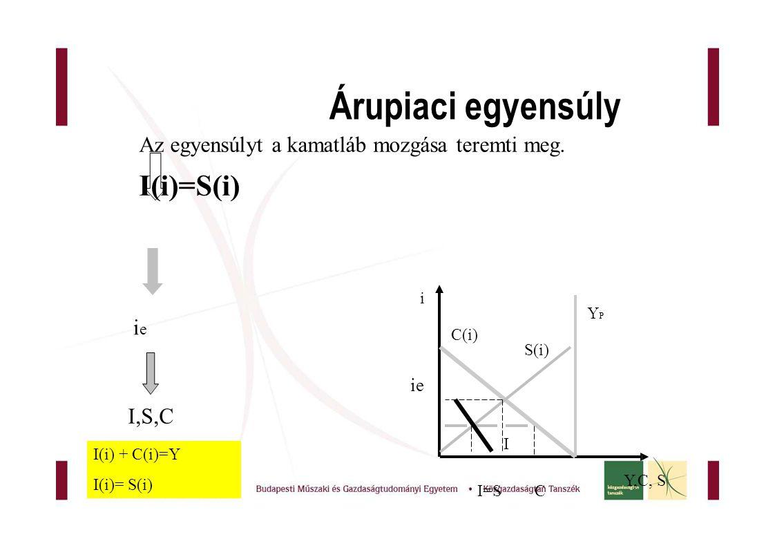 Árupiaci egyensúly i YPYP Y,C, SY,C, S C(i) S(i) ie I I=SC ieie I,S,C Az egyensúlyt a kamatláb mozgása teremti meg.