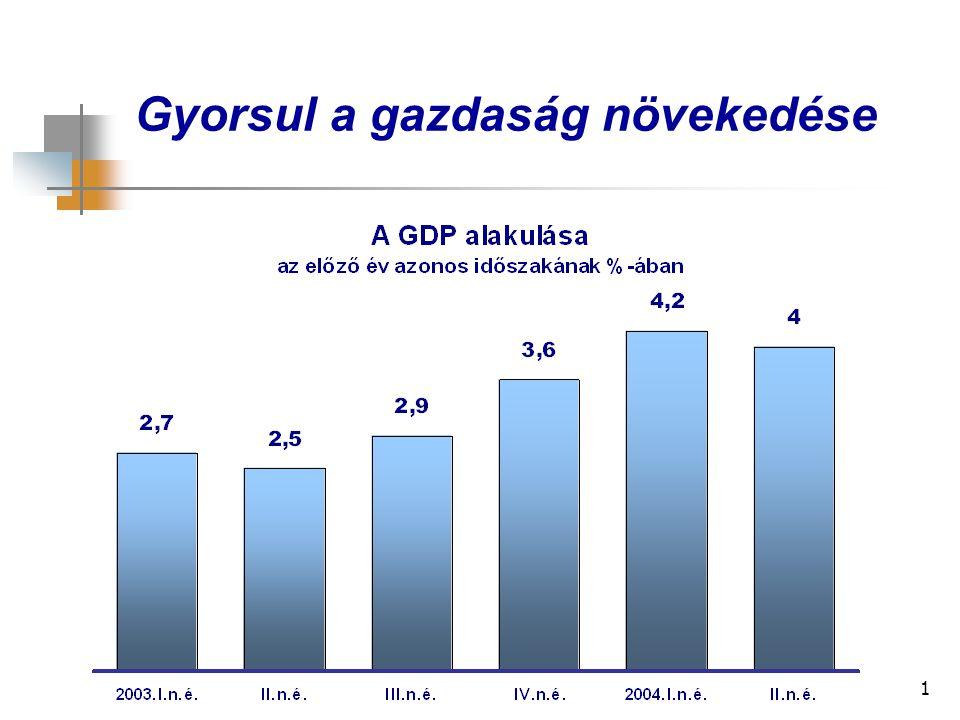 1 Gyorsul a gazdaság növekedése
