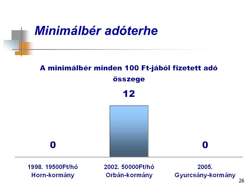 26 Minimálbér adóterhe