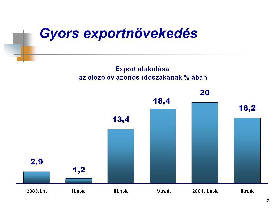 5 Gyors exportnövekedés