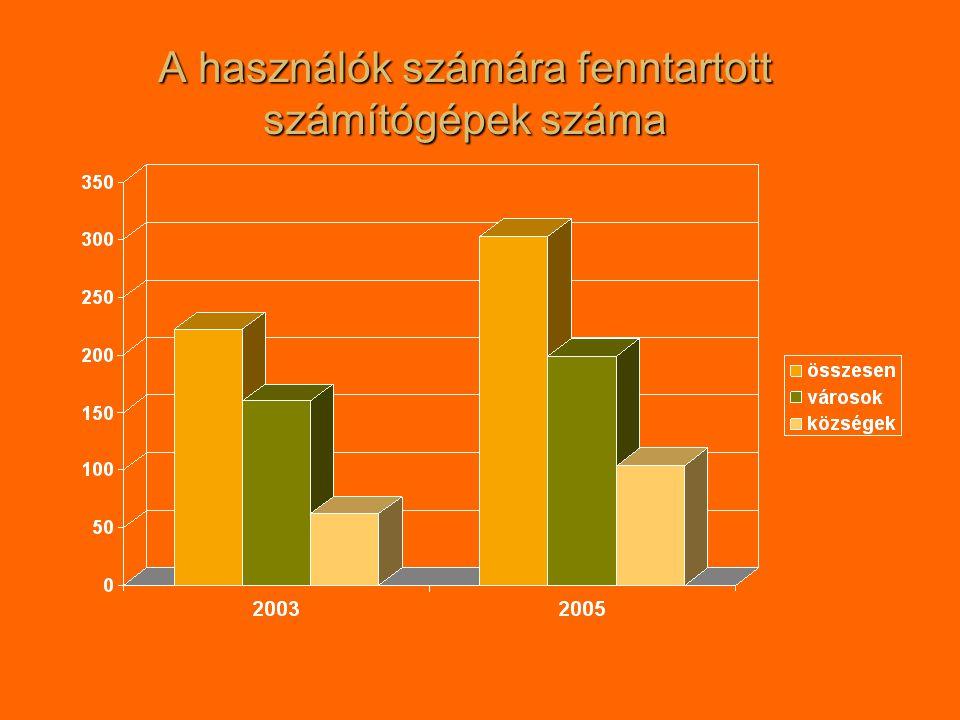 Internet hozzáférések száma 29 községben nincs Internet