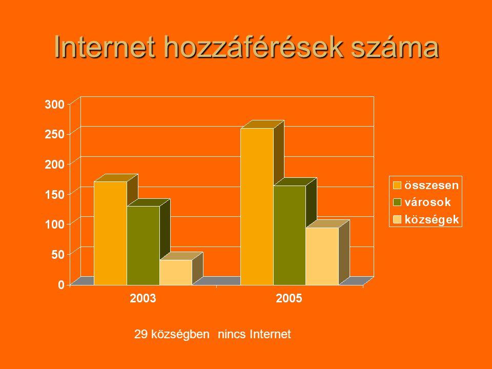 Internet tanfolyamok I.