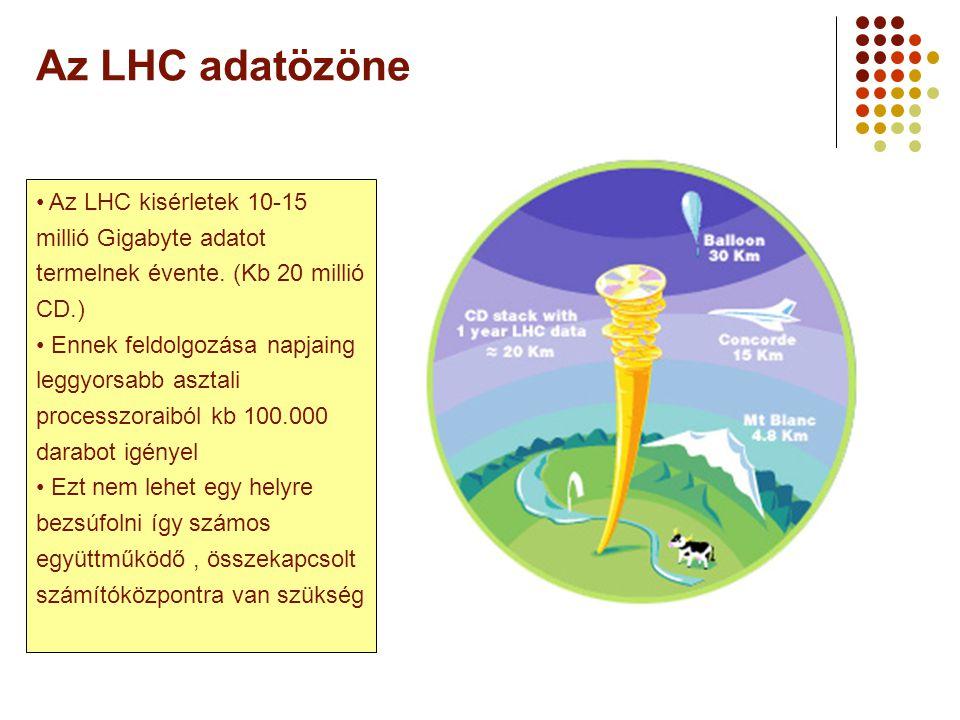 Az LHC adatözöne Az LHC kisérletek 10-15 millió Gigabyte adatot termelnek évente.