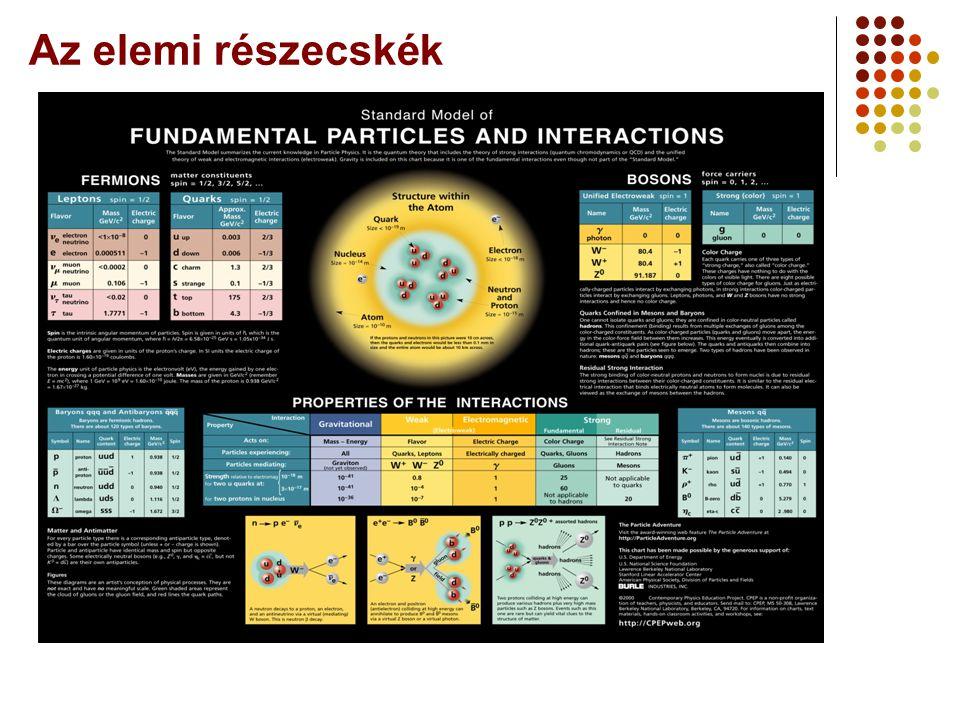 A neutrínók A neutrínók nagyon különös részecskék: Szinte mindenen áthaladnak Tömegük nagyon-nagyon kicsi Ők a Világegyetem kezdetének hírnökei Szükségesek a nehezebb elemek elkészítéséhez Segítségükkel a Nap belsejébe tekinthetünk