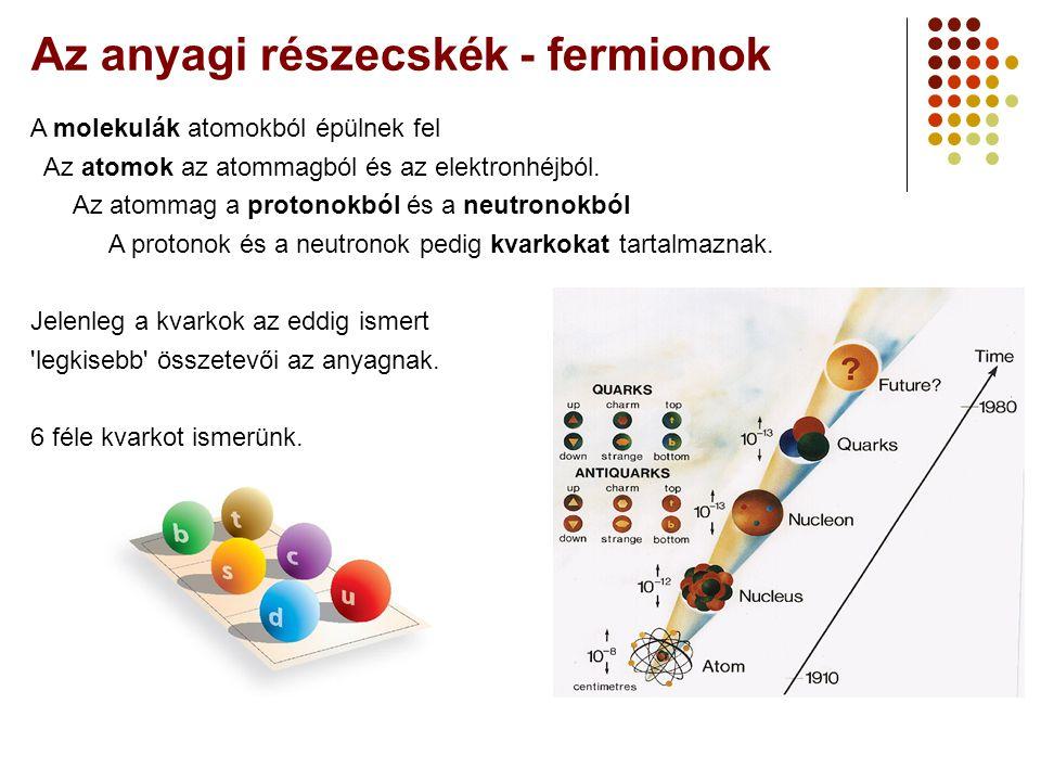 Az anyagi részecskék - fermionok A molekulák atomokból épülnek fel Az atomok az atommagból és az elektronhéjból.