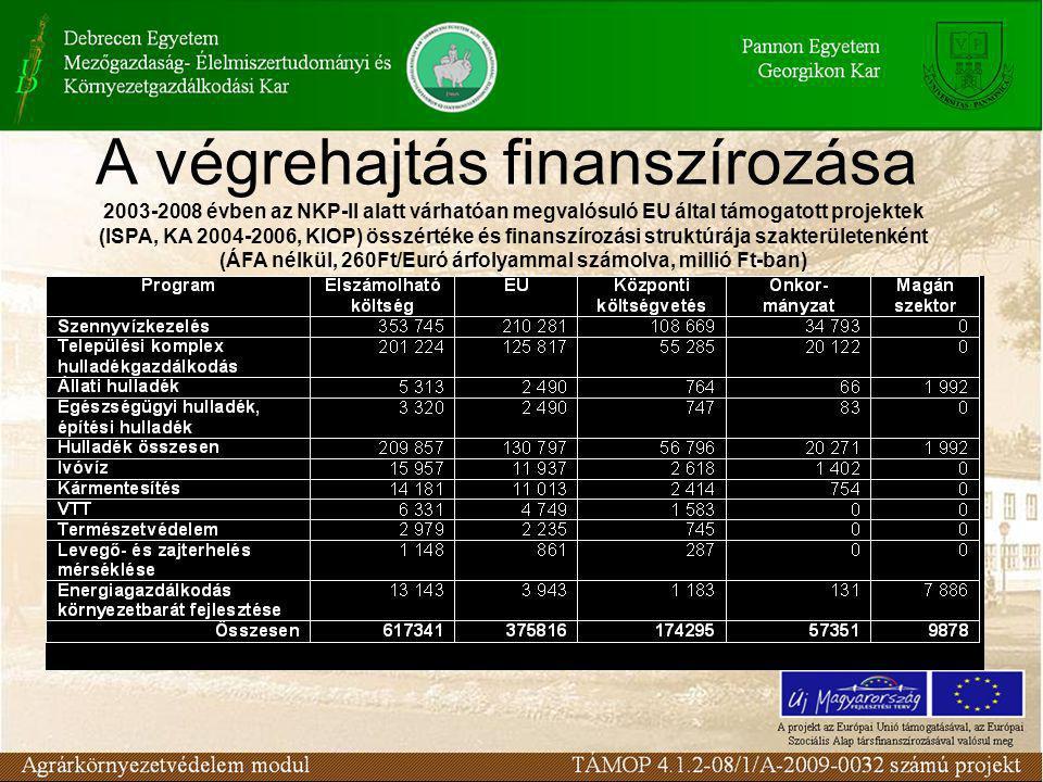A végrehajtás finanszírozása 2003-2008 évben az NKP-II alatt várhatóan megvalósuló EU által támogatott projektek (ISPA, KA 2004-2006, KIOP) összértéke és finanszírozási struktúrája szakterületenként (ÁFA nélkül, 260Ft/Euró árfolyammal számolva, millió Ft-ban)