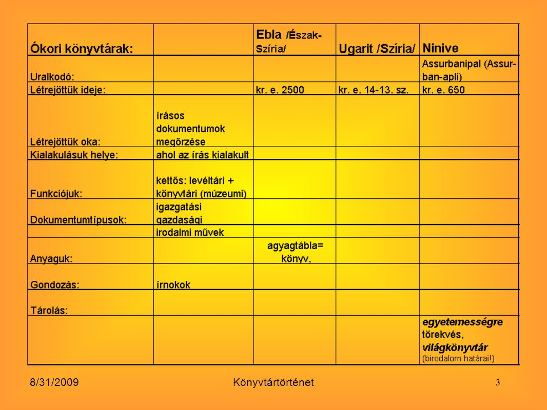 8/31/2009Könyvtártörténet Funkciójuk: kezdetben iskolai könyvtárak, diákok munkájának segítése  később: átfogóbb tájékoztatás, tudományos kutatás céljából enciklopédikus teljességre törekvő tudományos könyvtárak Debrecenben pl.