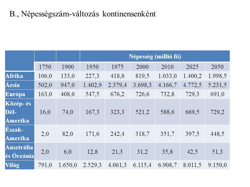 B., Népességszám-változás kontinensenként Népesség (millió fő) 17501900195019752000201020252050 Afrika106,0133,0227,3418,8819,51.033,01.400,21.998,5 Ázsia502,0947,01.402,92.379,43.698,34.166,74.772,55.231,5 Európa163,0408,0547,5676,2726,6732,8729,3691,0 Közép- és Dél- Amerika 16,074,0167,3323,3521,2588,6669,5729,2 Észak- Amerika 2,082,0171,6242,4318,7351,7397,5448,5 Ausztrália és Óceánia 2,06,012,821,331,235,842,551,3 Világ791,01.650,02.529,34.061,36.115,46.908,78.011,59.150,0