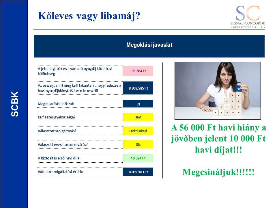 SCBK A 56 000 Ft havi hiány a jövőben jelent 10 000 Ft havi díjat!!.