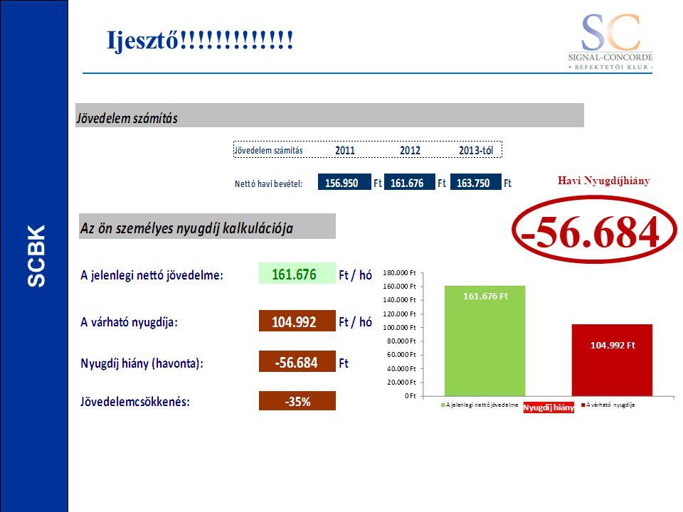 SCBK Ijesztő!!!!!!!!!!!!! -56.684 Havi Nyugdíjhiány