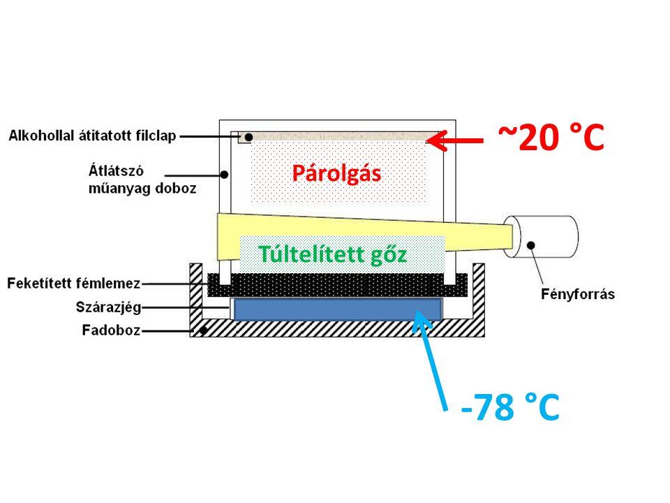 ~20 °C -78 °C Túltelített gőz Párolgás