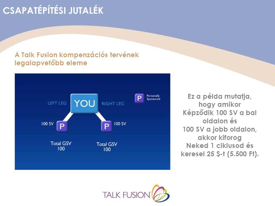 CSAPATÉPÍTÉSI JUTALÉK A Talk Fusion kompenzációs tervének legalapvetőbb eleme Ez a példa mutatja, hogy amikor Képződik 100 SV a bal oldalon és 100 SV a jobb oldalon, akkor kiforog Neked 1 ciklusod és keresel 25 $-t (5.500 Ft).
