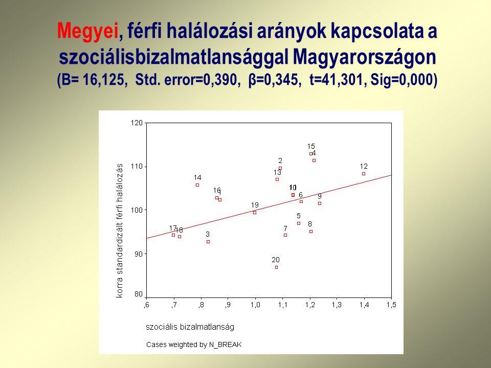 Megyei, férfi halálozási arányok kapcsolata a szociálisbizalmatlansággal Magyarországon (B= 16,125, Std.