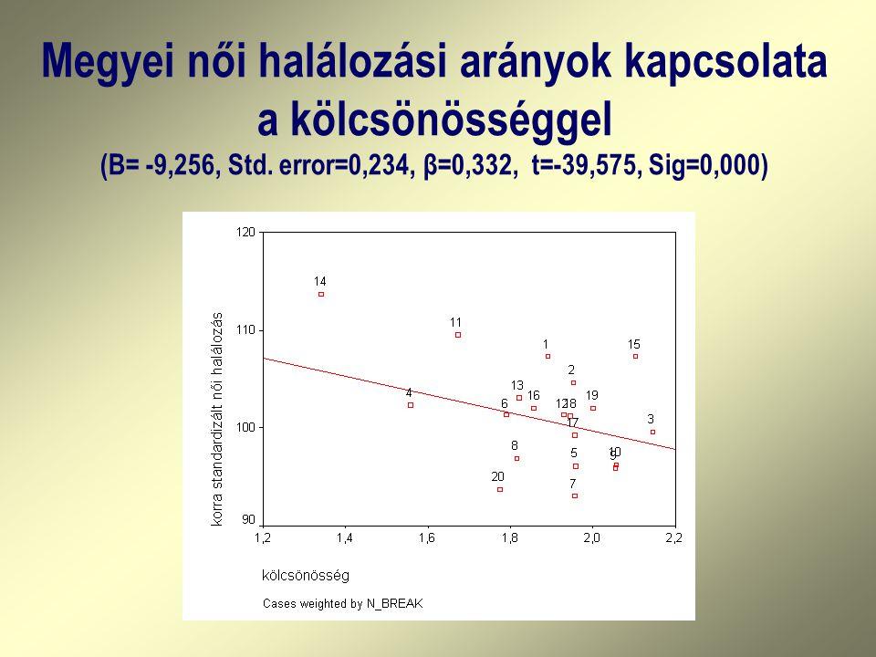 Megyei női halálozási arányok kapcsolata a kölcsönösséggel (B= -9,256, Std.