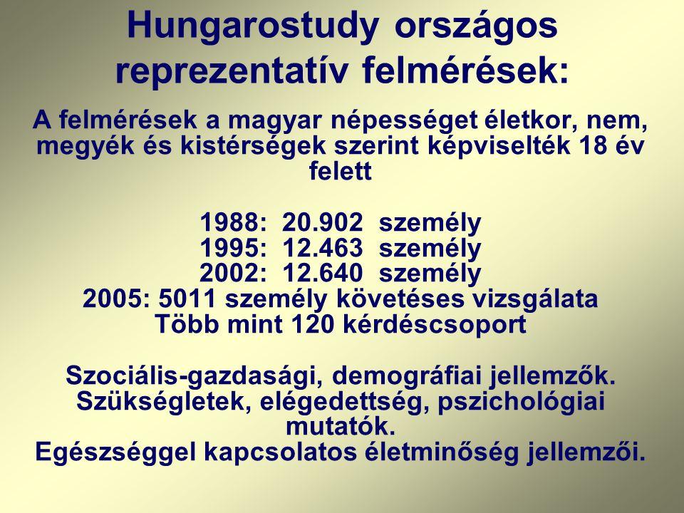 Hungarostudy országos reprezentatív felmérések: A felmérések a magyar népességet életkor, nem, megyék és kistérségek szerint képviselték 18 év felett 1988: 20.902 személy 1995: 12.463 személy 2002: 12.640 személy 2005: 5011 személy követéses vizsgálata Több mint 120 kérdéscsoport Szociális-gazdasági, demográfiai jellemzők.