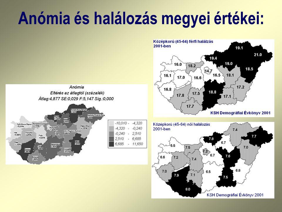 Anómia és halálozás megyei értékei: