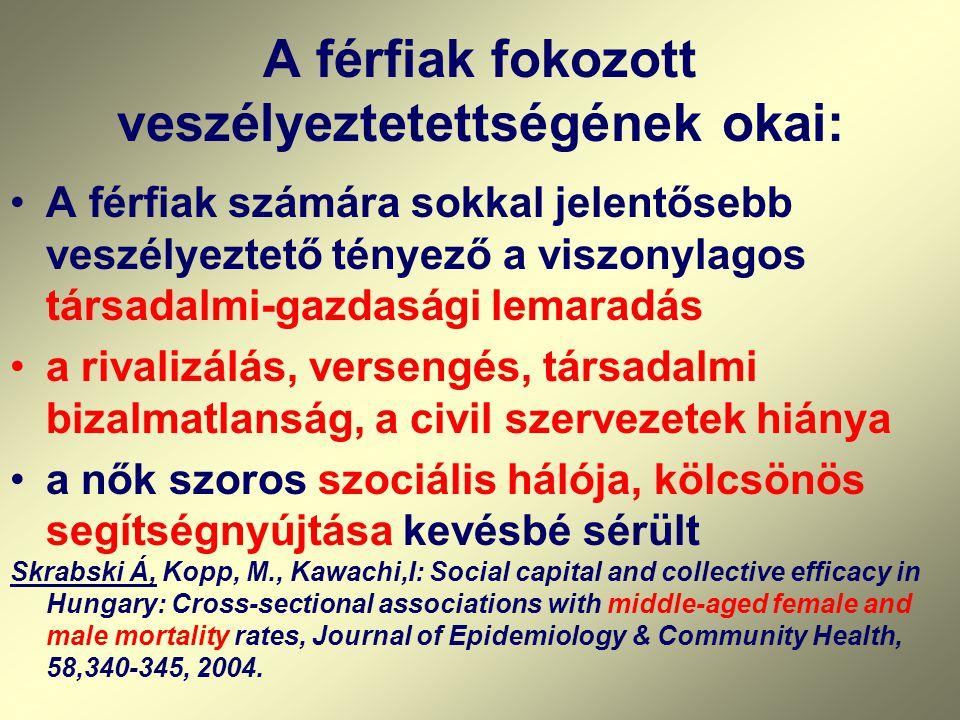 A férfiak fokozott veszélyeztetettségének okai: A férfiak számára sokkal jelentősebb veszélyeztető tényező a viszonylagos társadalmi-gazdasági lemaradás a rivalizálás, versengés, társadalmi bizalmatlanság, a civil szervezetek hiánya a nők szoros szociális hálója, kölcsönös segítségnyújtása kevésbé sérült Skrabski Á, Kopp, M., Kawachi,I: Social capital and collective efficacy in Hungary: Cross-sectional associations with middle-aged female and male mortality rates, Journal of Epidemiology & Community Health, 58,340-345, 2004.