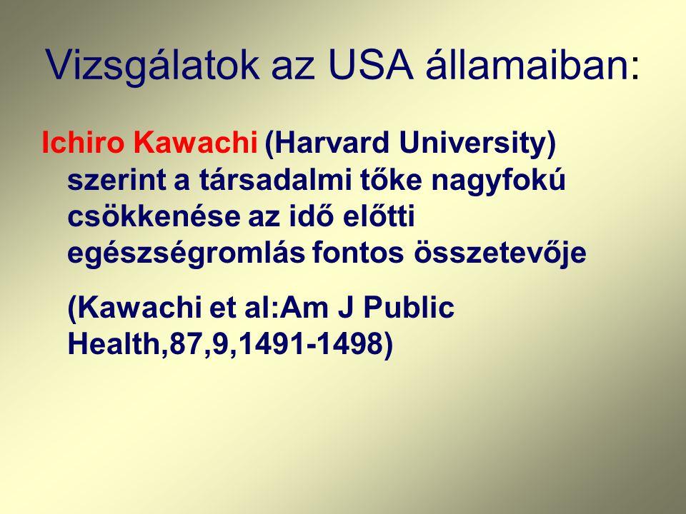 Vizsgálatok az USA államaiban: Ichiro Kawachi (Harvard University) szerint a társadalmi tőke nagyfokú csökkenése az idő előtti egészségromlás fontos összetevője (Kawachi et al:Am J Public Health,87,9,1491-1498)