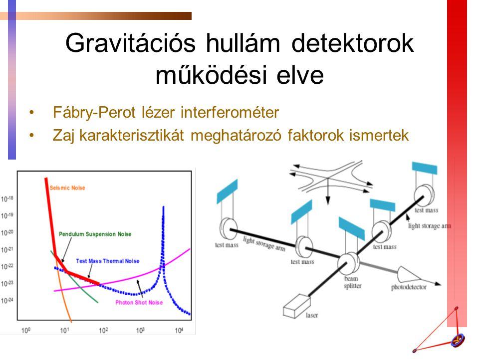 Gravitációs hullám detektorok működési elve Fábry-Perot lézer interferométer Zaj karakterisztikát meghatározó faktorok ismertek