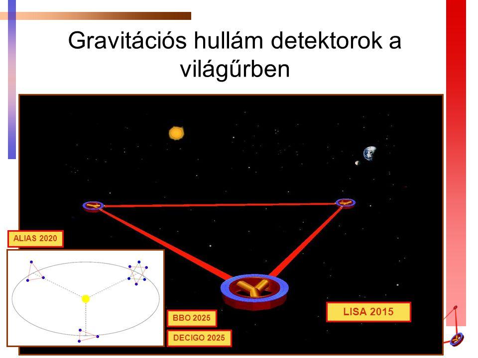 Gravitációs hullám detektorok a világűrben BBO 2025 ALIAS 2020 DECIGO 2025 LISA 2015