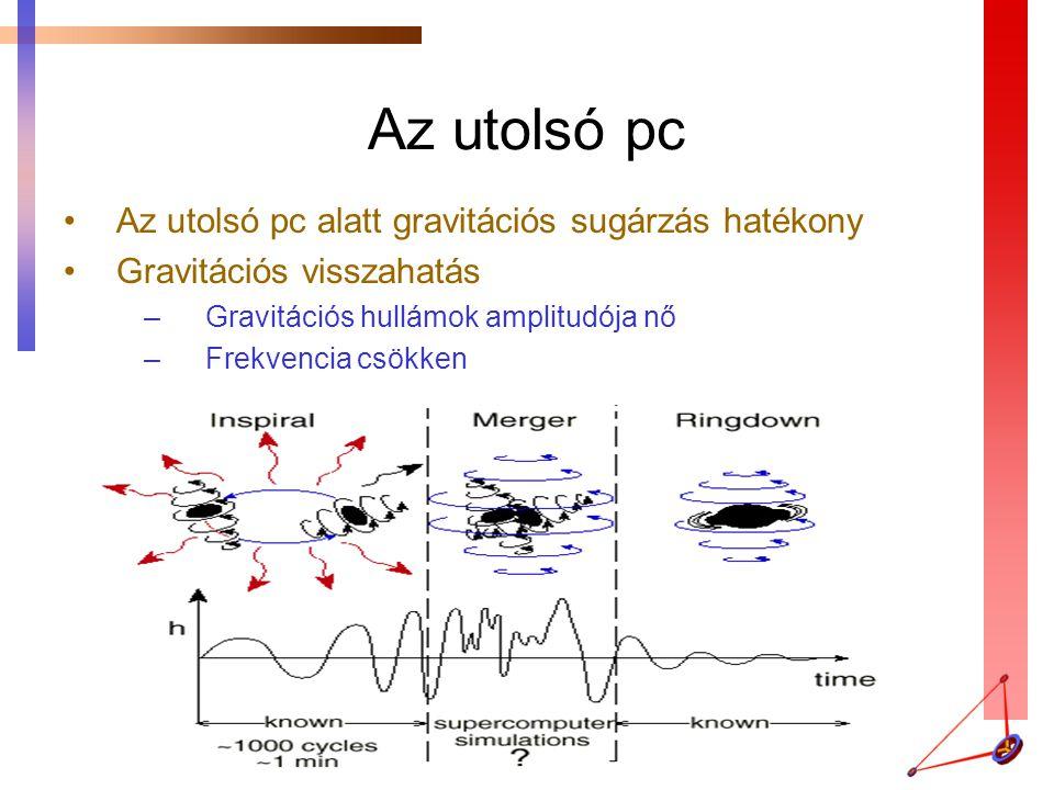 Az utolsó pc Az utolsó pc alatt gravitációs sugárzás hatékony Gravitációs visszahatás –Gravitációs hullámok amplitudója nő –Frekvencia csökken