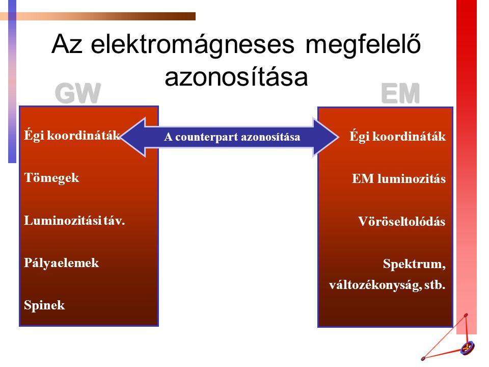 Az elektromágneses megfelelő azonosítása Égi koordináták Tömegek Luminozitási táv. Pályaelemek Spinek Égi koordináták EM luminozitás Vöröseltolódás Sp