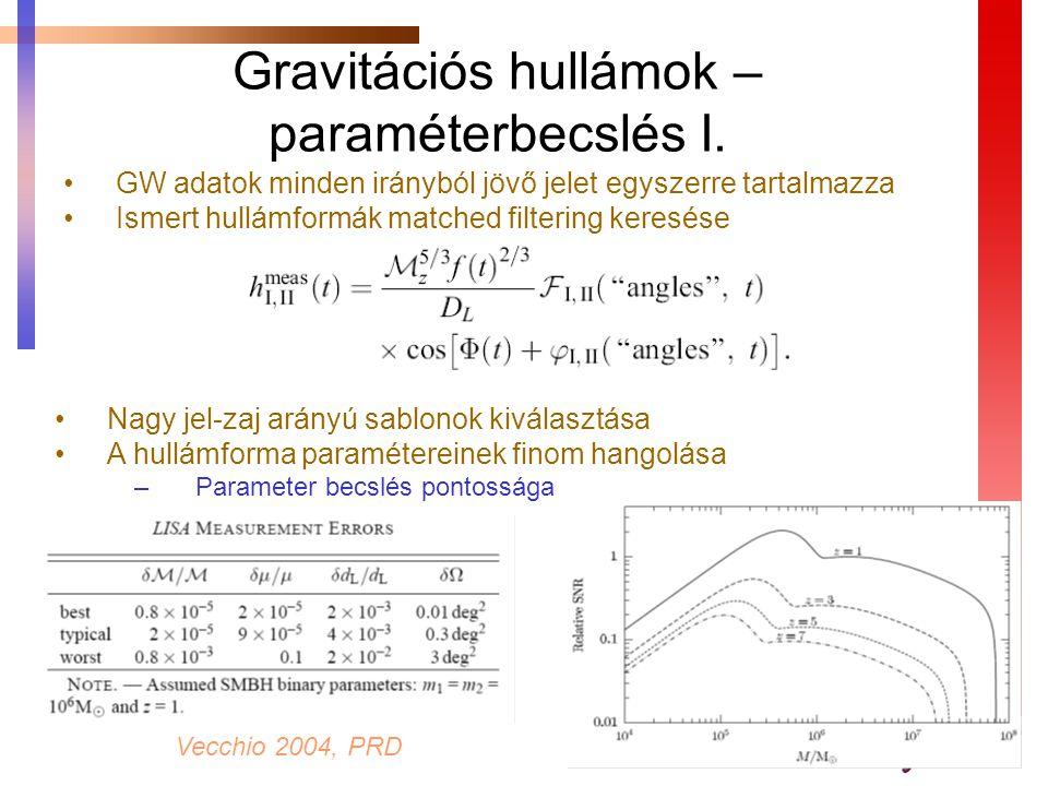 GW adatok minden irányból jövő jelet egyszerre tartalmazza Ismert hullámformák matched filtering keresése Gravitációs hullámok – paraméterbecslés I. N