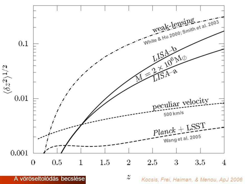 A versenyelemzést ismertető helyek vagy ügyintézők (vagy egyéb kapcsolódó dokumentumok) jegyzéke Wang et al. 2005 500 km/s White & Hu 2000; Smith et a